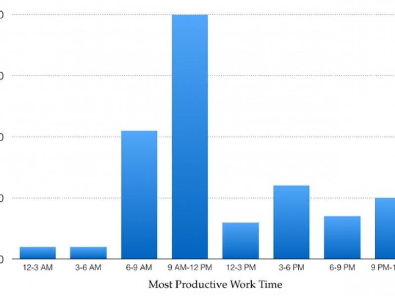 Thời gian làm việc năng suất nhất trong ngày